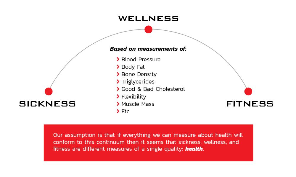 BFit wellness continuum graphic